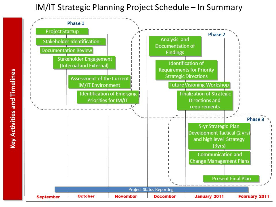 IM/IT Strategic Planning Project Schedule – In Summary Key Activities and Timelines Project Startup September October NovemberDecember Phase 1 Stakeho