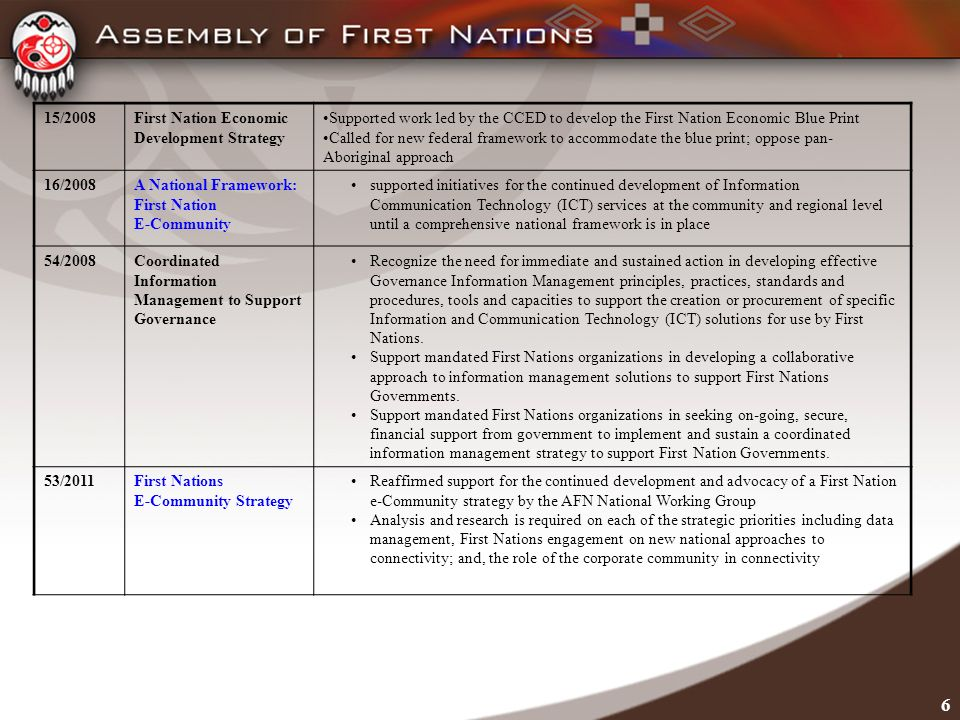 6 15/2008First Nation Economic Development Strategy Supported work led by the CCED to develop the First Nation Economic Blue Print Called for new federal framework to accommodate the blue print; oppose pan- Aboriginal approach 16/2008A National Framework: First Nation E-Community supported initiatives for the continued development of Information Communication Technology (ICT) services at the community and regional level until a comprehensive national framework is in place 54/2008Coordinated Information Management to Support Governance Recognize the need for immediate and sustained action in developing effective Governance Information Management principles, practices, standards and procedures, tools and capacities to support the creation or procurement of specific Information and Communication Technology (ICT) solutions for use by First Nations.