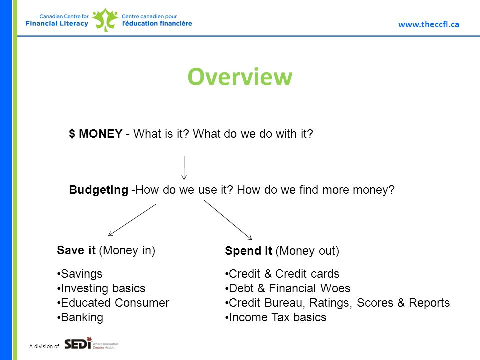 A division of Overview $ MONEY - What is it.