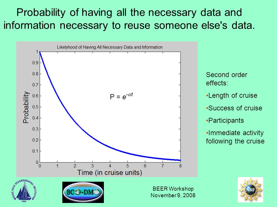 BEER Workshop November 9, 2008 Theorems Theorem 1: The probability that all the necessary data and information are collected and preserved to allow another researcher to properly use your data is inversely proportional to the time since the data were collected.