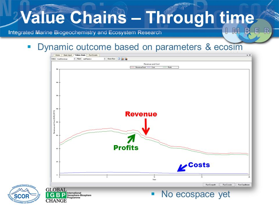 Dynamic outcome based on parameters & ecosim No ecospace yet Value Chains – Through time Revenue Profits Costs