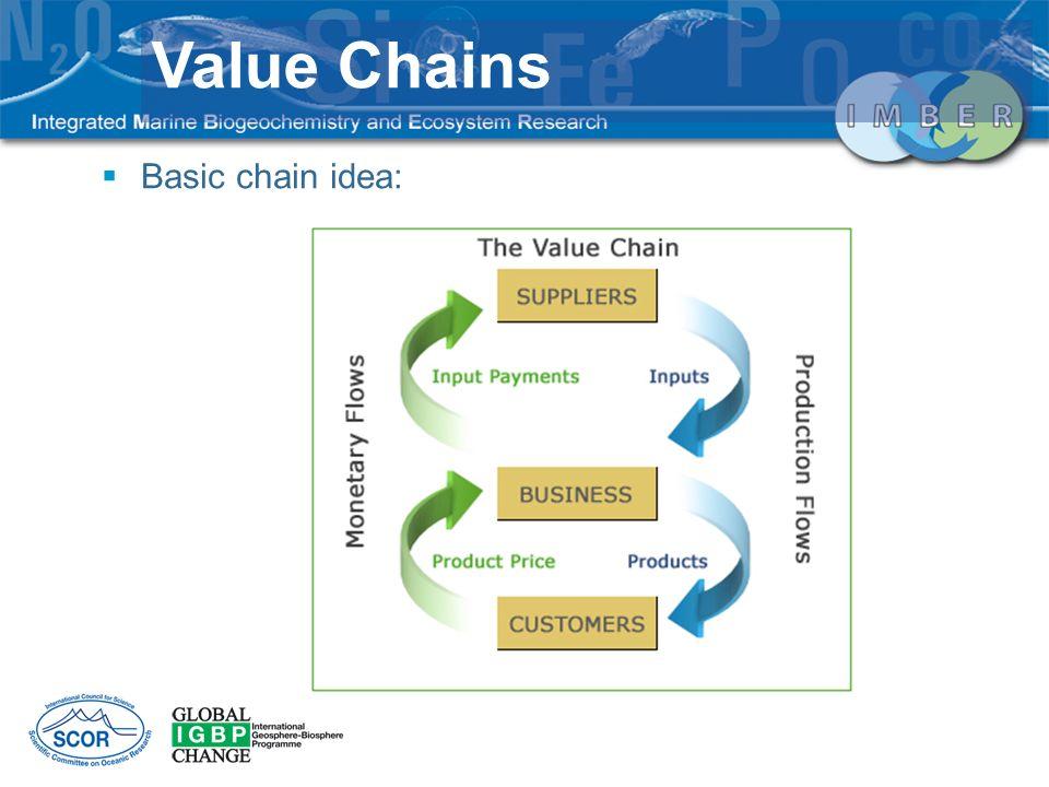 Basic chain idea: Value Chains