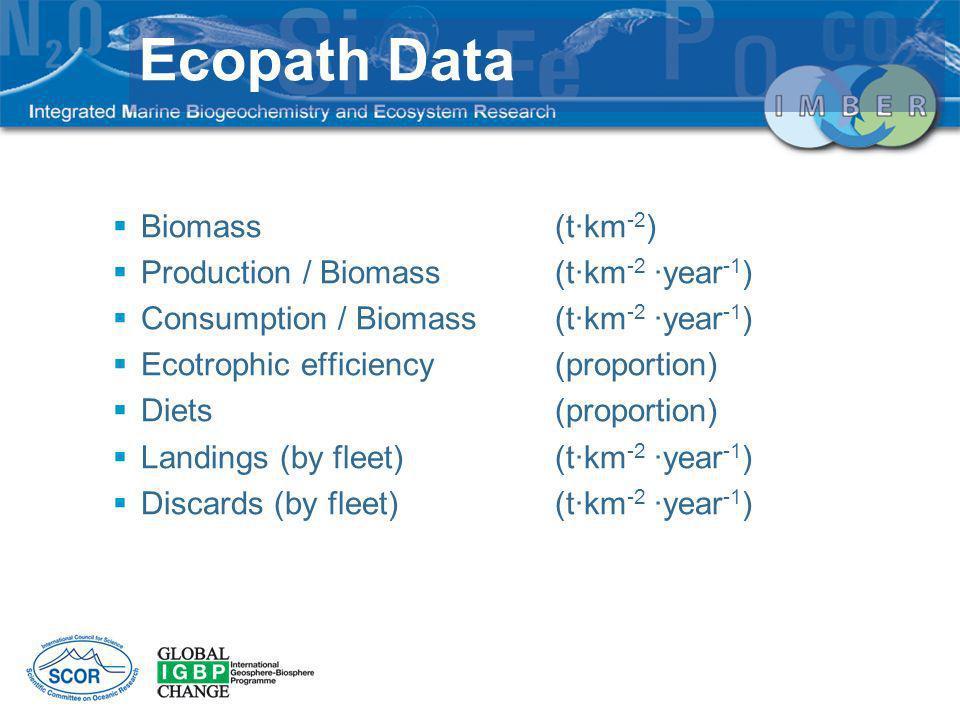 Biomass (t·km -2 ) Production / Biomass(t·km -2 ·year -1 ) Consumption / Biomass(t·km -2 ·year -1 ) Ecotrophic efficiency(proportion) Diets(proportion