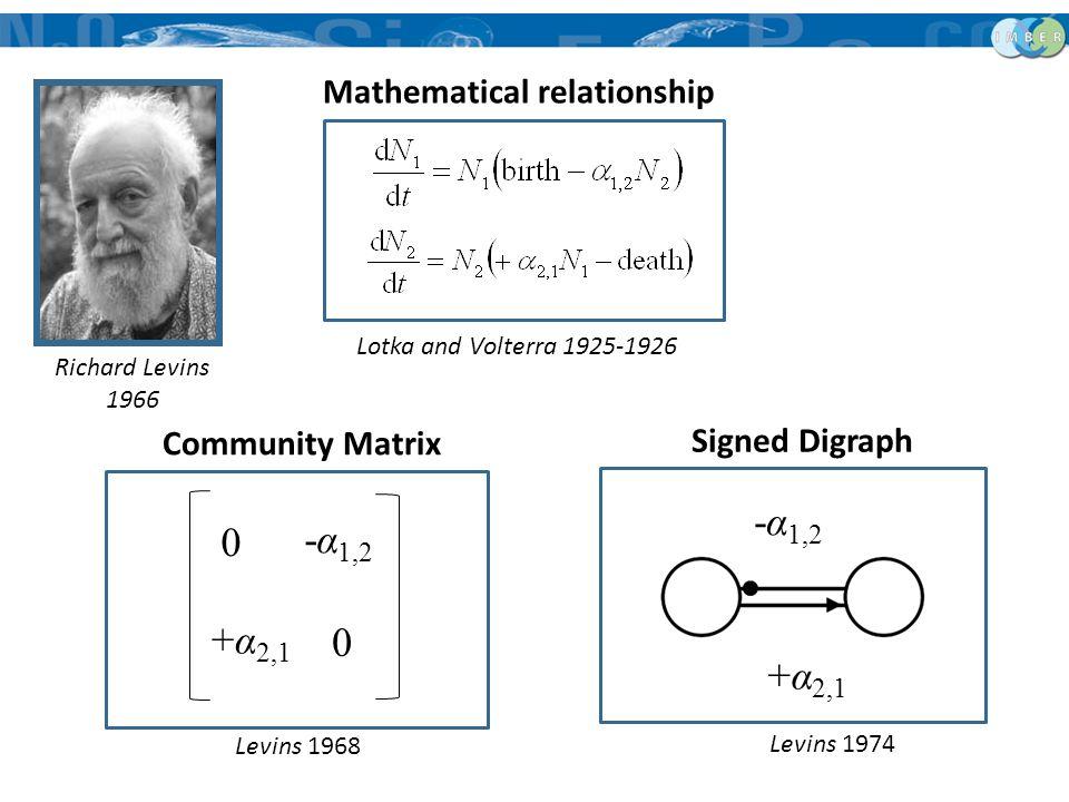 -α 1,2 0 +α 2,1 0 Levins 1968 Levins 1974 Community Matrix Signed Digraph Lotka and Volterra 1925-1926 Mathematical relationship Richard Levins 1966