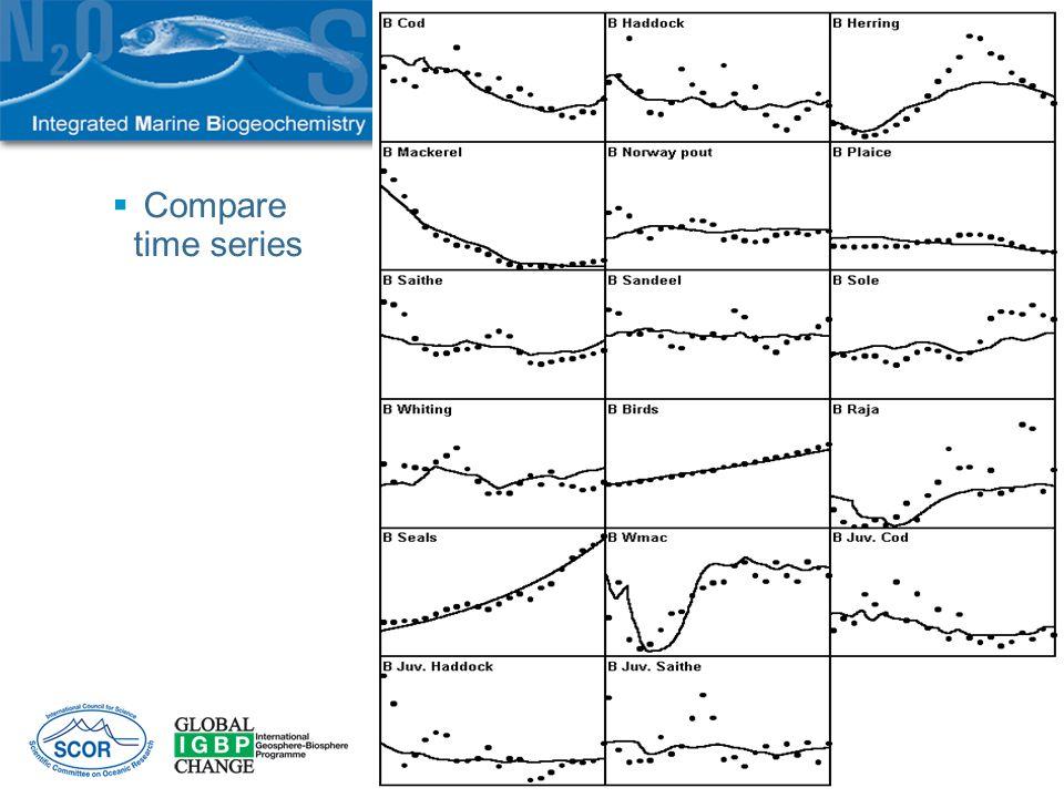 Compare time series