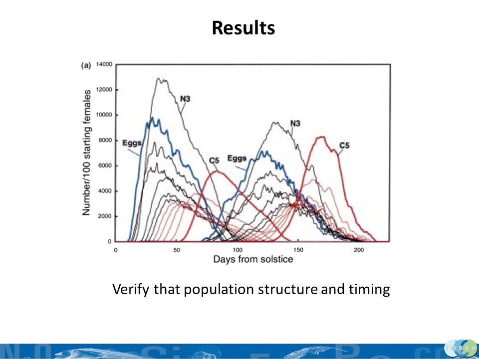 Results Verify that population structure and timing