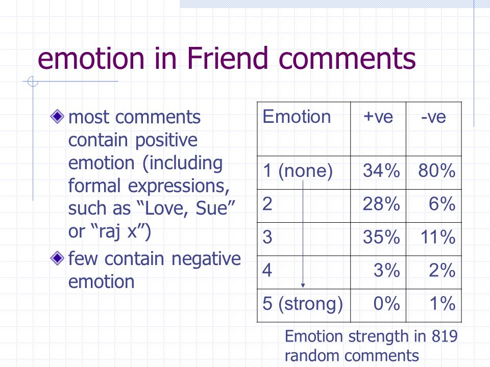 emotion in Friend comments most comments contain positive emotion (including formal expressions, such as Love, Sue or raj x) few contain negative emotion Emotion+ve-ve 1 (none)34%80% 228%6% 335%11% 43%2% 5 (strong)0%1% Emotion strength in 819 random comments