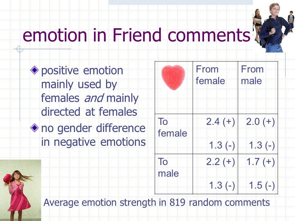 emotion in Friend comments positive emotion mainly used by females and mainly directed at females no gender difference in negative emotions From female From male To female 2.4 (+) 1.3 (-) 2.0 (+) 1.3 (-) To male 2.2 (+) 1.3 (-) 1.7 (+) 1.5 (-) Average emotion strength in 819 random comments