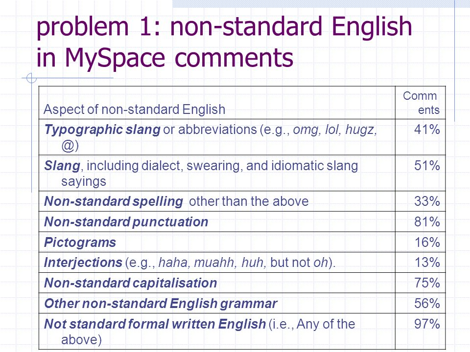 problem 1: non-standard English in MySpace comments Aspect of non-standard English Comm ents Typographic slang or abbreviations (e.g., omg, lol, hugz, @) 41% Slang, including dialect, swearing, and idiomatic slang sayings 51% Non-standard spelling other than the above 33% Non-standard punctuation 81% Pictograms 16% Interjections (e.g., haha, muahh, huh, but not oh).