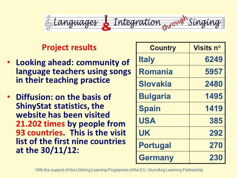 Project results Looking ahead: community of language teachers using songs in their teaching practice Diffusion: on the basis of ShinyStat statistics, the website has been visited 21.202 times by people from 93 countries.