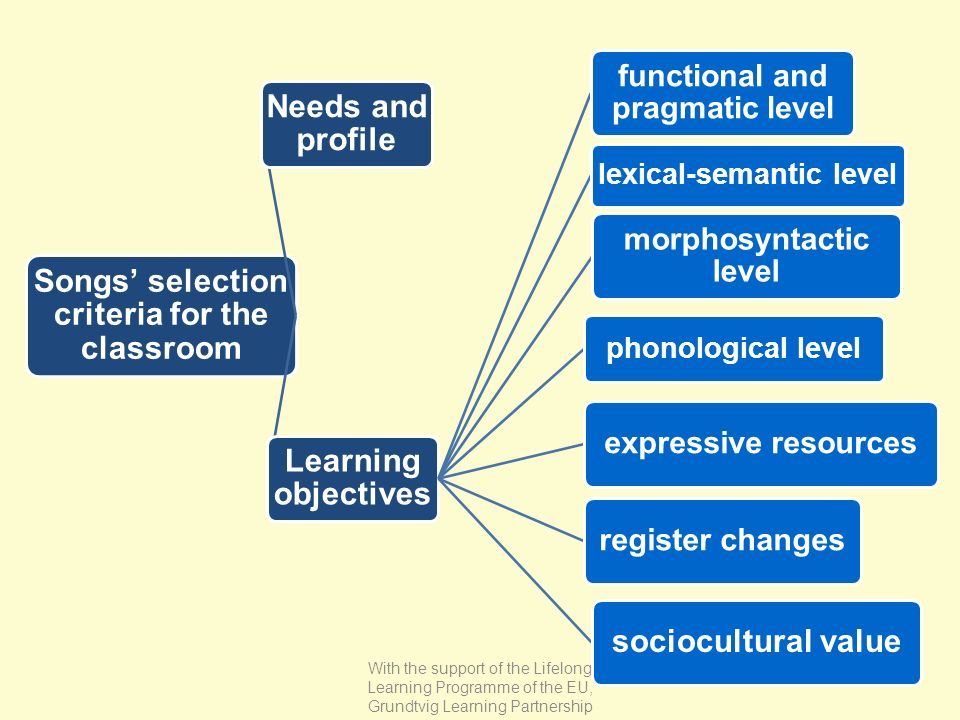 Songs selection criteria for the classroom Needs and profile Learning objectives sociocultural value functional and pragmatic level morphosyntactic le