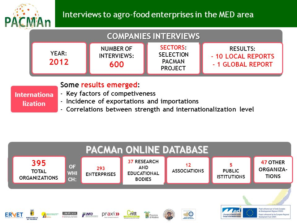 Interviews to agro-food enterprises in the MED area Some results emerged: -Key factors of competiveness -Incidence of exportations and importations -Correlations between strength and internationalization level COMPANIES INTERVIEWS YEAR: 2012 NUMBER OF INTERVIEWS: 600 SECTORS: SELECTION PACMAN PROJECT RESULTS: - 10 LOCAL REPORTS - 1 GLOBAL REPORT Internationa lization 395 TOTAL ORGANIZATIONS 293 ENTERPRISES 37 RESEARCH AND EDUCATIONAL BODIES 5 PUBLIC ISTITUTIONS OF WHI CH: 12 ASSOCIATIONS 47 OTHER ORGANIZA- TIONS PACMAn ONLINE DATABASE 395 TOTAL ORGANIZATIONS 293 ENTERPRISES 37 RESEARCH AND EDUCATIONAL BODIES 5 PUBLIC ISTITUTIONS OF WHI CH: 12 ASSOCIATIONS 47 OTHER ORGANIZA- TIONS