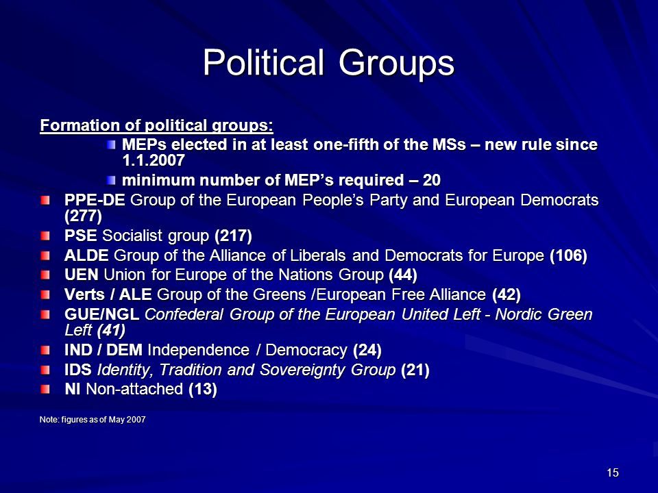 15 Political Groups Formation of political groups: MEPs elected in at least one-fifth of the MSs – new rule since minimum number of MEPs required – 20 PPE-DE Group of the European Peoples Party and European Democrats (277) PSE Socialist group (217) ALDE Group of the Alliance of Liberals and Democrats for Europe (106) UEN Union for Europe of the Nations Group (44) Verts / ALE Group of the Greens /European Free Alliance (42) GUE/NGL Confederal Group of the European United Left - Nordic Green Left (41) IND / DEM Independence / Democracy (24) IDS Identity, Tradition and Sovereignty Group (21) NI Non-attached (13) Note: figures as of May 2007