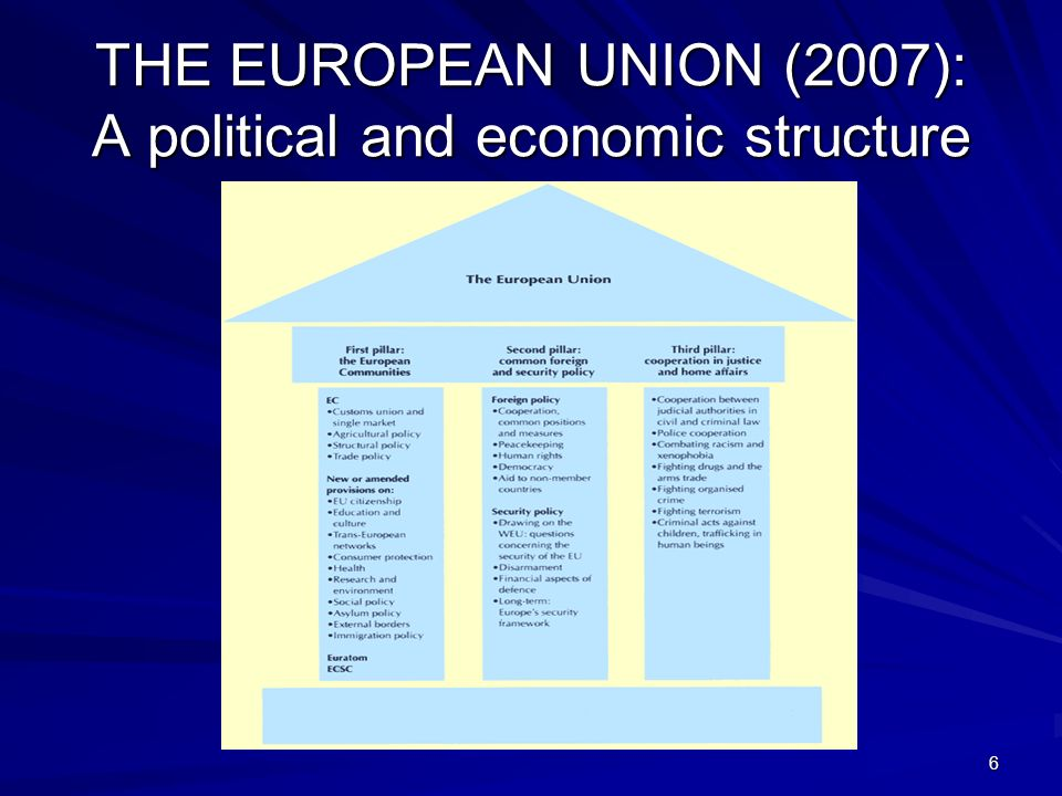 7 THE EUROPEAN UNION IN THE LISBON TREATY THE UNION SHALL REPLACE AND SUCCEED THE EUROPEAN COMMUNITY (art.