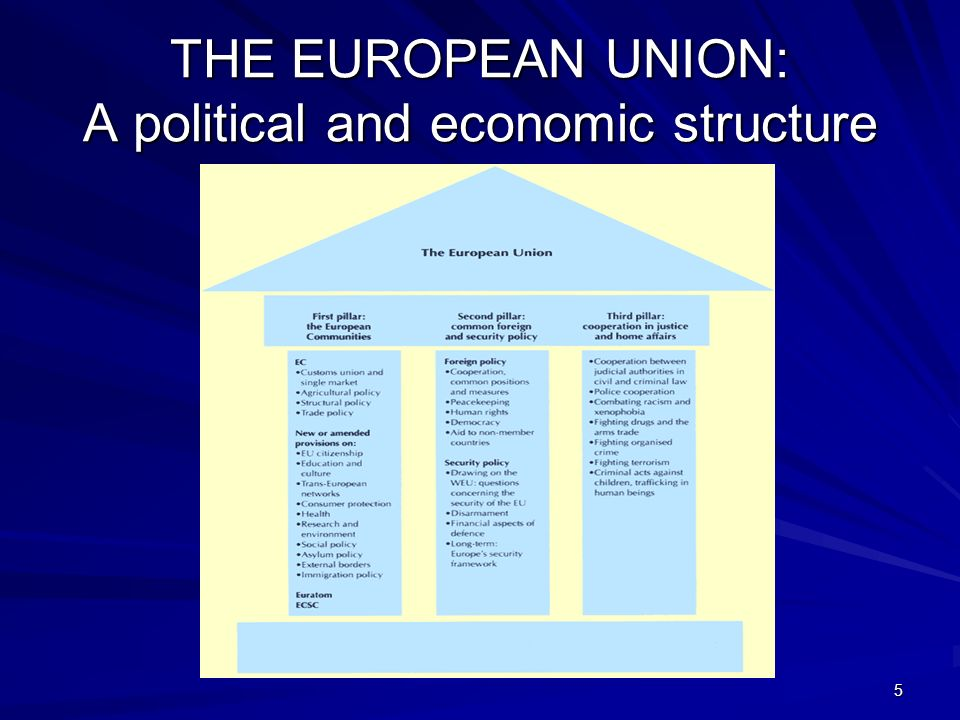 5 THE EUROPEAN UNION: A political and economic structure