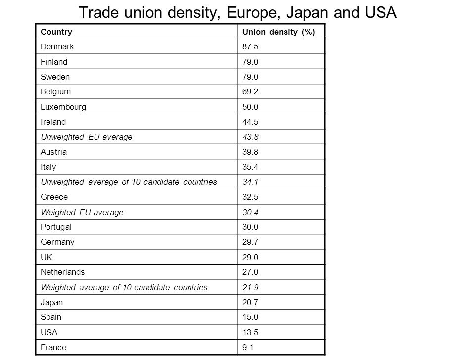 Trade union density, Europe, Japan and USA CountryUnion density (%) Denmark87.5 Finland79.0 Sweden79.0 Belgium69.2 Luxembourg50.0 Ireland44.5 Unweighted EU average43.8 Austria39.8 Italy35.4 Unweighted average of 10 candidate countries34.1 Greece32.5 Weighted EU average30.4 Portugal30.0 Germany29.7 UK29.0 Netherlands27.0 Weighted average of 10 candidate countries21.9 Japan20.7 Spain15.0 USA13.5 France9.1