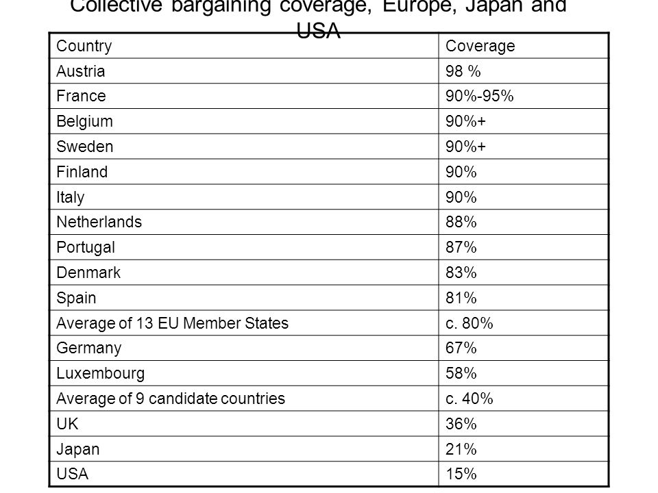 Collective bargaining coverage, Europe, Japan and USA CountryCoverage Austria98 % France90%-95% Belgium90%+ Sweden90%+ Finland90% Italy90% Netherlands88% Portugal87% Denmark83% Spain81% Average of 13 EU Member Statesc.
