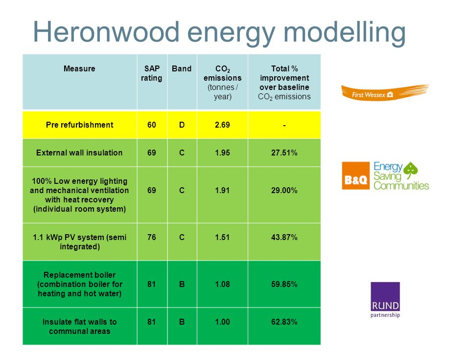 Heronwood energy modelling MeasureSAP rating BandCO 2 emissions (tonnes / year) Total % improvement over baseline CO 2 emissions Pre refurbishment60D2.69- External wall insulation69C1.9527.51% 100% Low energy lighting and mechanical ventilation with heat recovery (individual room system) 69C1.9129.00% 1.1 kWp PV system (semi integrated) 76C1.5143.87% Replacement boiler (combination boiler for heating and hot water) 81B1.0859.85% Insulate flat walls to communal areas 81B1.0062.83%