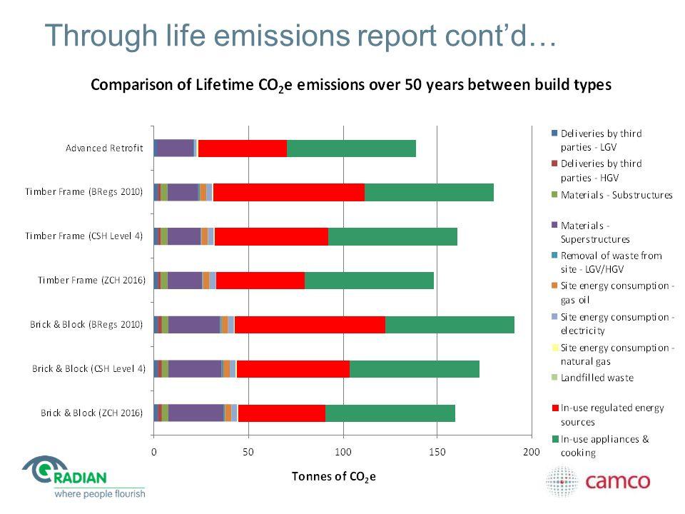 Through life emissions report contd…