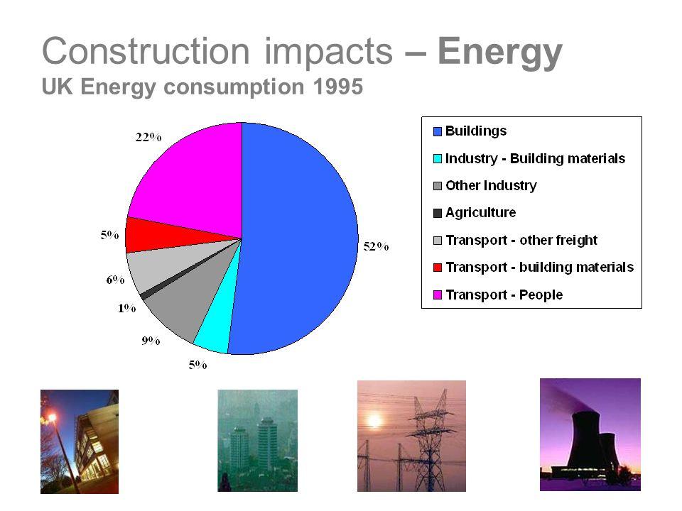Construction impacts – Energy UK Energy consumption 1995