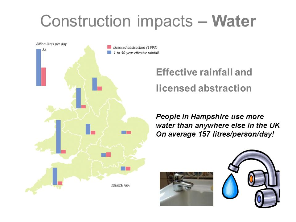 Construction impacts – Materials 1,200m 3 Spoil156,842 Blocks 694,500 Bricks 14,811m 2 Plasterboard 2,700m 2 Glass 300m 3 Mortar 5,200m Roadway 2,600m Reinforced Beams 7,500ltrs Paint What it takes to build 100 houses 576m 3 Timber