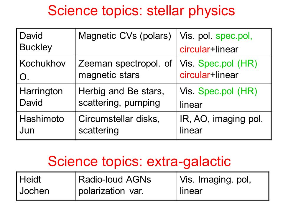 Science topics: stellar physics David Buckley Magnetic CVs (polars)Vis. pol. spec.pol, circular+linear Kochukhov O. Zeeman spectropol. of magnetic sta