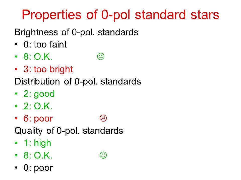 Properties of 0-pol standard stars Brightness of 0-pol. standards 0: too faint 8: O.K. 3: too bright Distribution of 0-pol. standards 2: good 2: O.K.