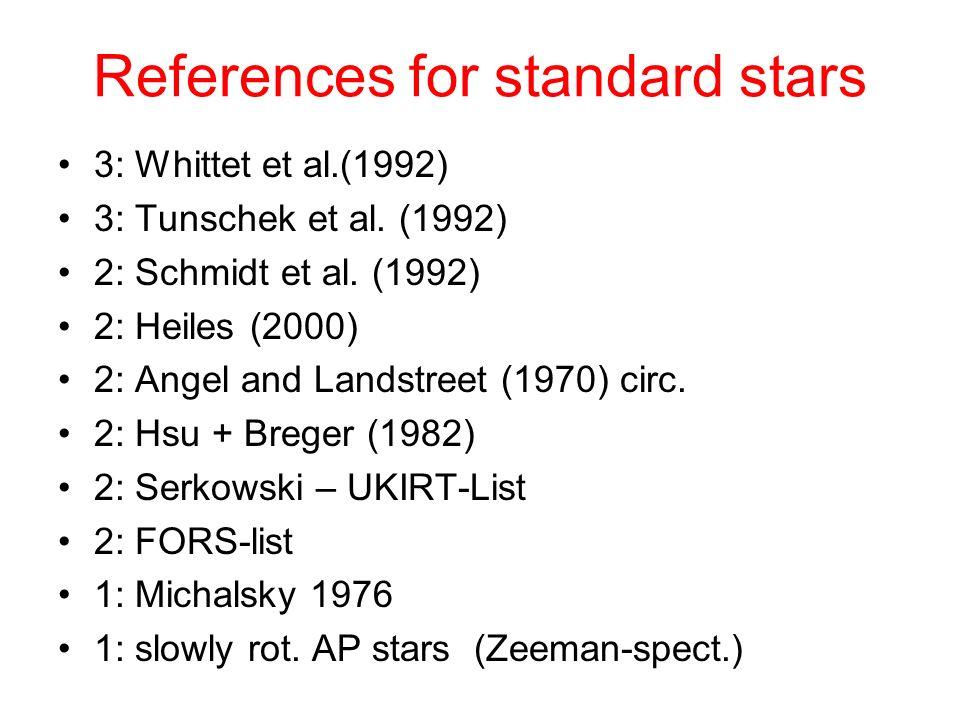 References for standard stars 3: Whittet et al.(1992) 3: Tunschek et al. (1992) 2: Schmidt et al. (1992) 2: Heiles (2000) 2: Angel and Landstreet (197