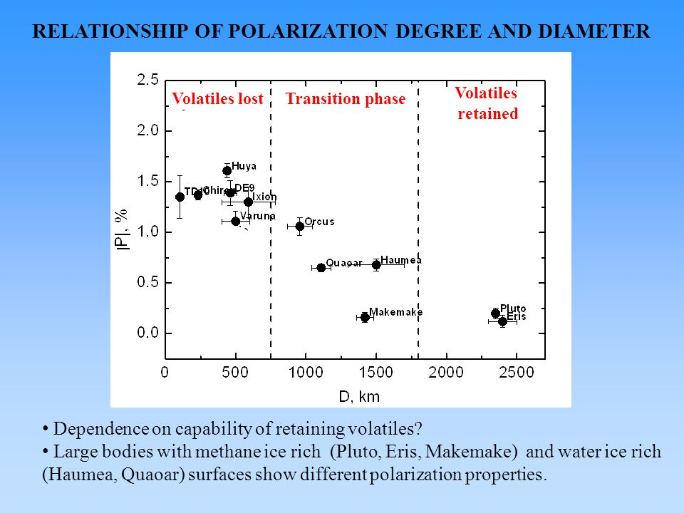 RELATIONSHIP OF POLARIZATION DEGREE AND DIAMETER Dependence on capability of retaining volatiles.