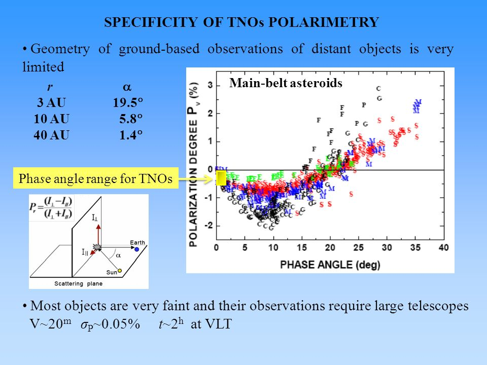 SPECIFICITY OF TNOs POLARIMETRY Geometry of ground-based observations of distant objects is very limited r 3 AU 19.5 10 AU 5.8 40 AU 1.4 Phase angle range for TNOs Main-belt asteroids Most objects are very faint and their observations require large telescopes V~20 m σ P ~0.05% t~2 h at VLT