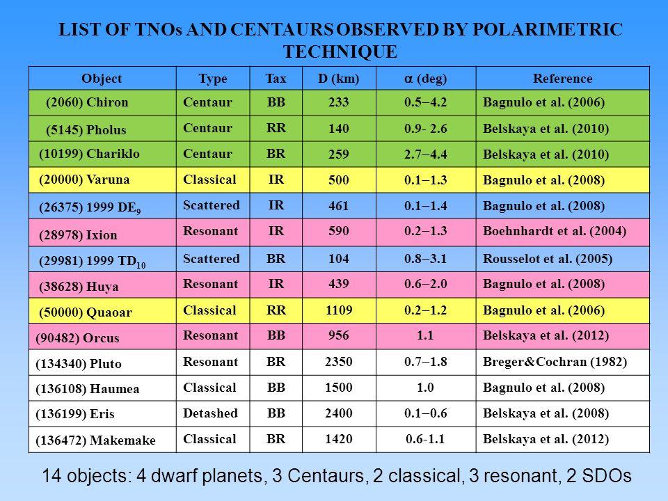 Object TypeTaxD (km) (deg) Reference (2060) ChironCentaurBB233 0.5 4.2 Bagnulo et al.