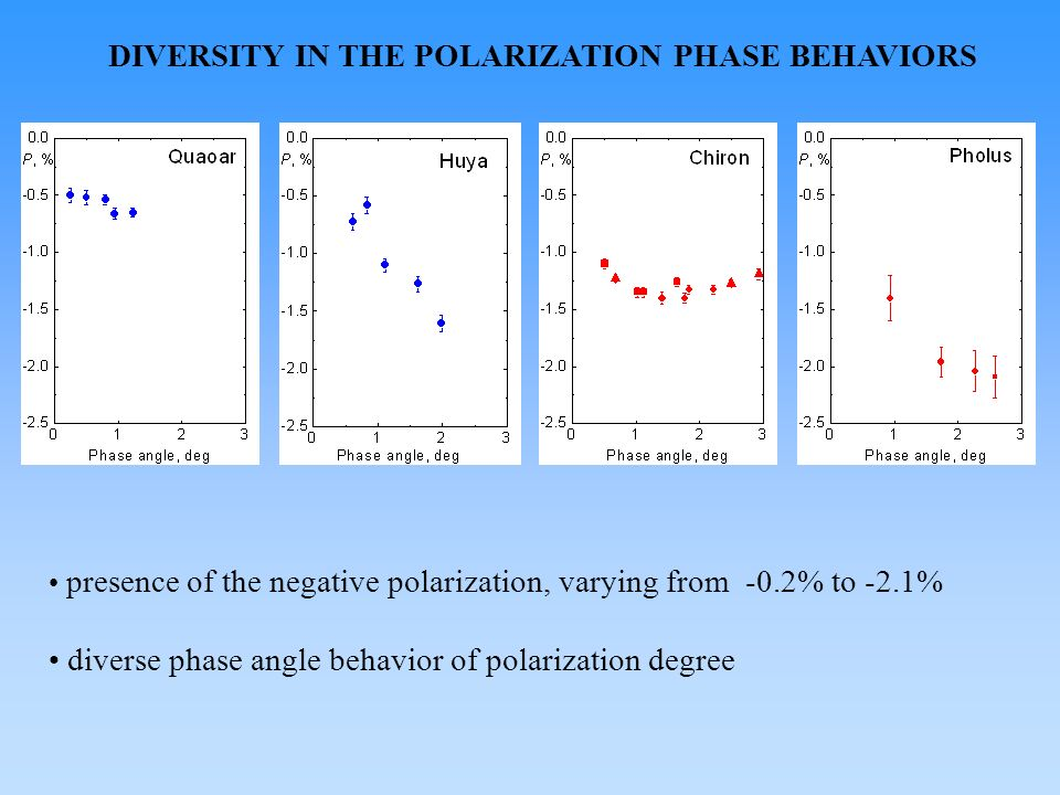 DIVERSITY IN THE POLARIZATION PHASE BEHAVIORS presence of the negative polarization, varying from -0.2% to -2.1% diverse phase angle behavior of polarization degree
