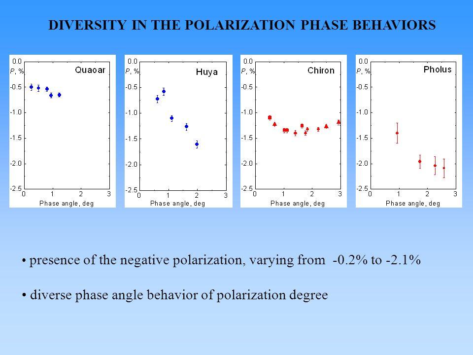 DIVERSITY IN THE POLARIZATION PHASE BEHAVIORS presence of the negative polarization, varying from -0.2% to -2.1% diverse phase angle behavior of polar