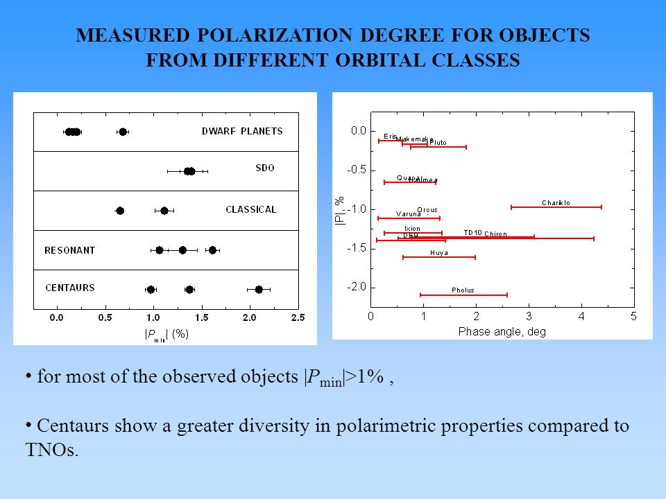 POSITION OF THE POLARIZATION MINIMUM Chiron: min =1.6 deg, P min =–1.4%; Pholus: min2.3 deg, P min =–2.1%; Chiron shows the smallest phase angle of polarization minimum Pholus shows the deepest negative polarization branch at small phase angles