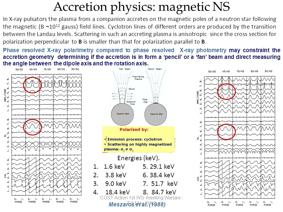 Accretion physics: magnetic NS Meszaros et al.