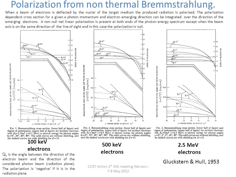 Polarization from non thermal Bremmstrahlung.