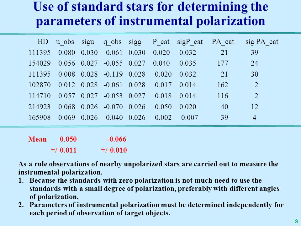 Use of standard stars for determining the parameters of instrumental polarization HD u_obs sigu q_obs sigg P_cat sigP_cat PA_cat sig PA_cat 111395 0.080 0.030 -0.061 0.030 0.020 0.032 21 39 154029 0.056 0.027 -0.055 0.027 0.040 0.035 177 24 111395 0.008 0.028 -0.119 0.028 0.020 0.032 21 30 102870 0.012 0.028 -0.061 0.028 0.017 0.014 162 2 114710 0.057 0.027 -0.053 0.027 0.018 0.014 116 2 214923 0.068 0.026 -0.070 0.026 0.050 0.020 40 12 165908 0.069 0.026 -0.040 0.026 0.002 0.007 39 4 Mean 0.050 -0.066 +/-0.011 +/-0.010 As a rule observations of nearby unpolarized stars are carried out to measure the instrumental polarization.