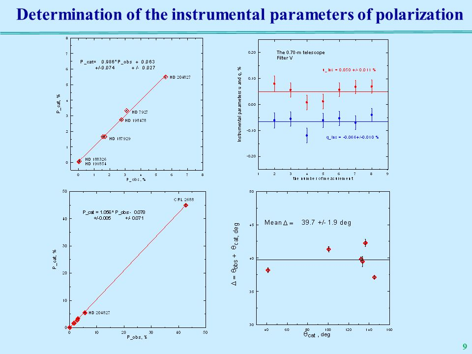 Determination of the instrumental parameters of polarization 9