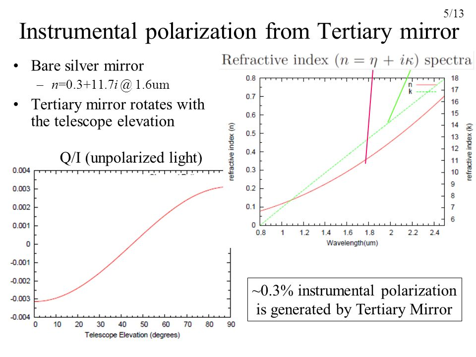 4/13 Conceptual figure of the optical path Instrumental polarization in HiCIAO mainly comes from Tertiary Mirror and Image Rotator. –Rotating during t