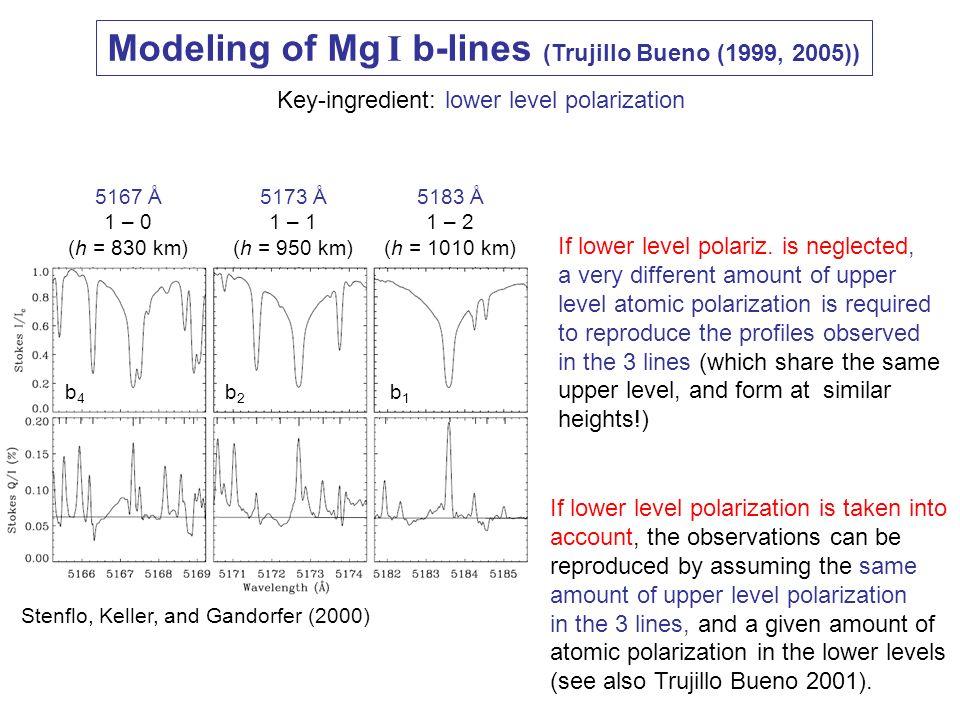 Modeling of Mg I b-lines (Trujillo Bueno (1999, 2005)) Key-ingredient: lower level polarization b1b1 b2b2 b4b4 Stenflo, Keller, and Gandorfer (2000) 5