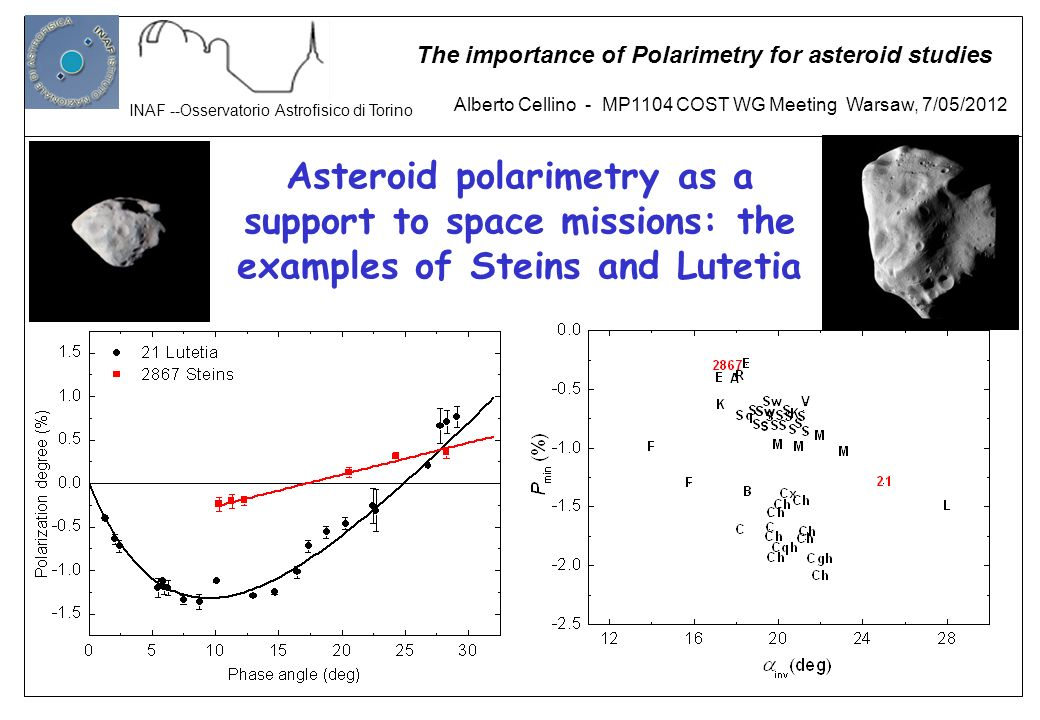 Alberto Cellino - MP1104 COST WG Meeting Warsaw, 7/05/2012 INAF --Osservatorio Astrofisico di Torino The importance of Polarimetry for asteroid studie