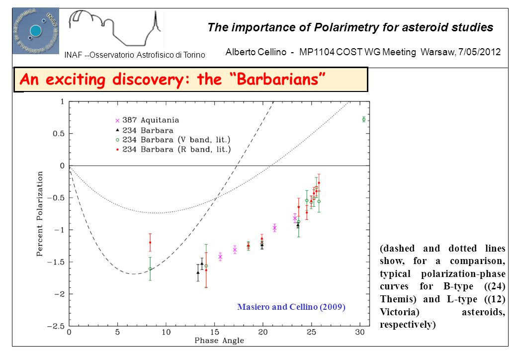 Alberto Cellino - MP1104 COST WG Meeting Warsaw, 7/05/2012 INAF --Osservatorio Astrofisico di Torino The importance of Polarimetry for asteroid studies The search for Barbarians: First results Gil-Hutton et al.