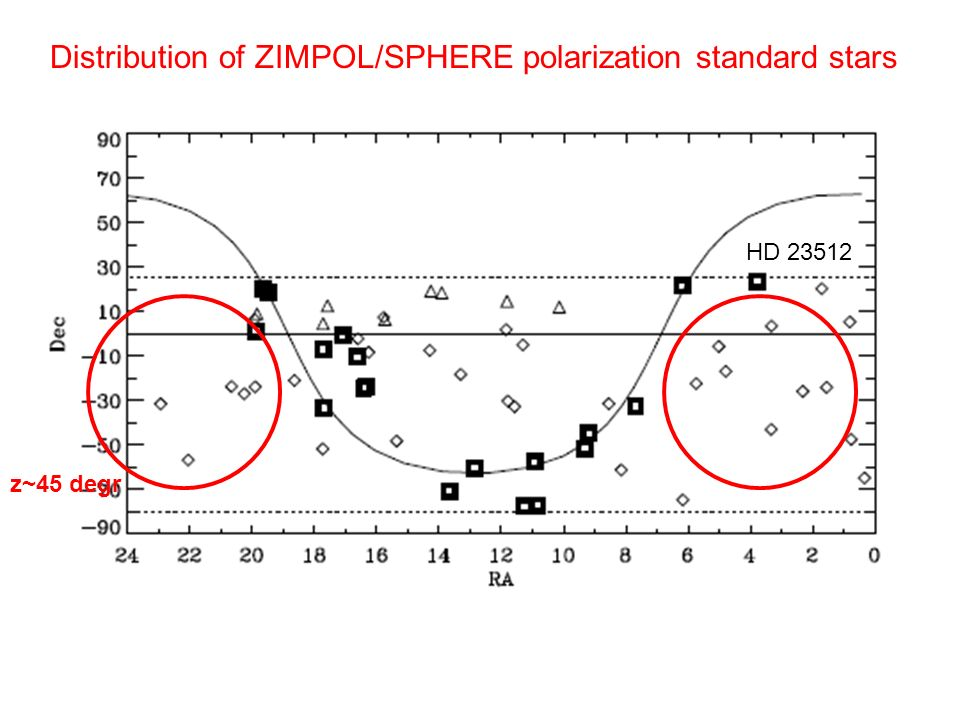 z~45 degr Distribution of ZIMPOL/SPHERE polarization standard stars HD 23512