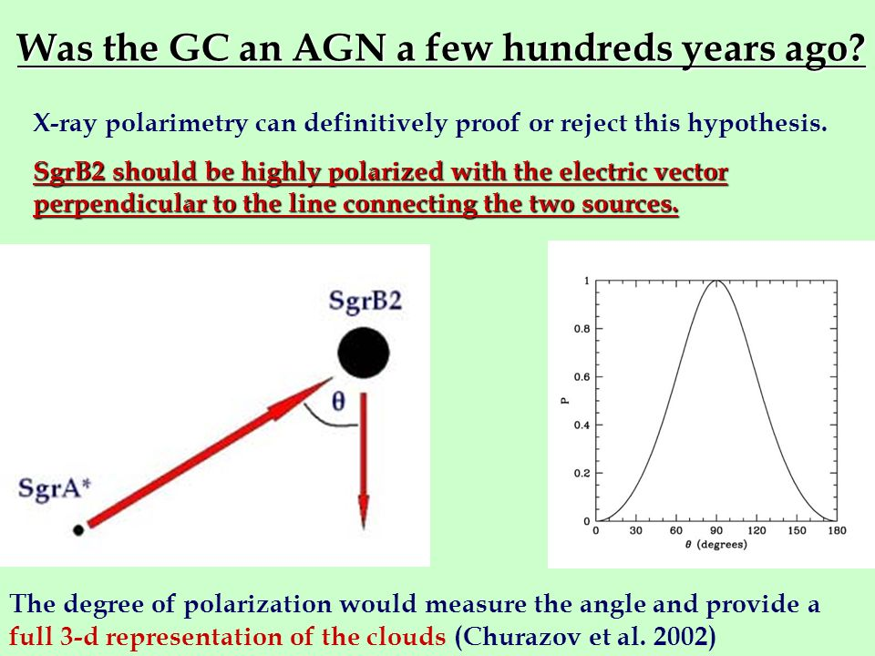Was the GC an AGN a few hundreds years ago? X-ray polarimetry can definitively proof or reject this hypothesis. SgrB2 should be highly polarized with