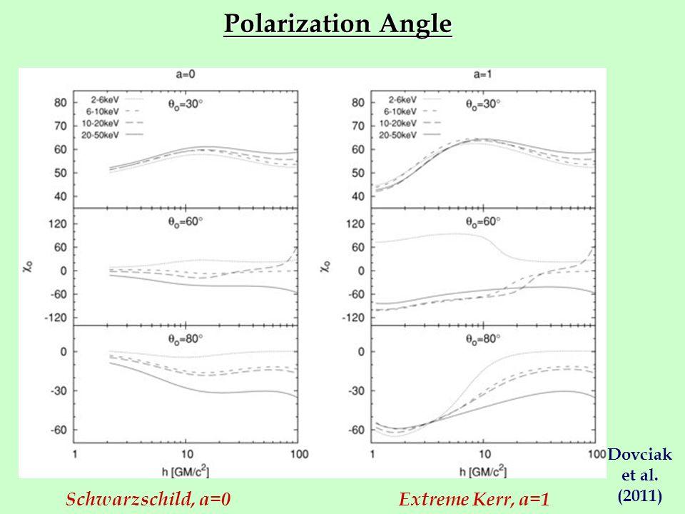 Polarization Angle Schwarzschild, a=0Extreme Kerr, a=1 Dovciak et al. (2011)