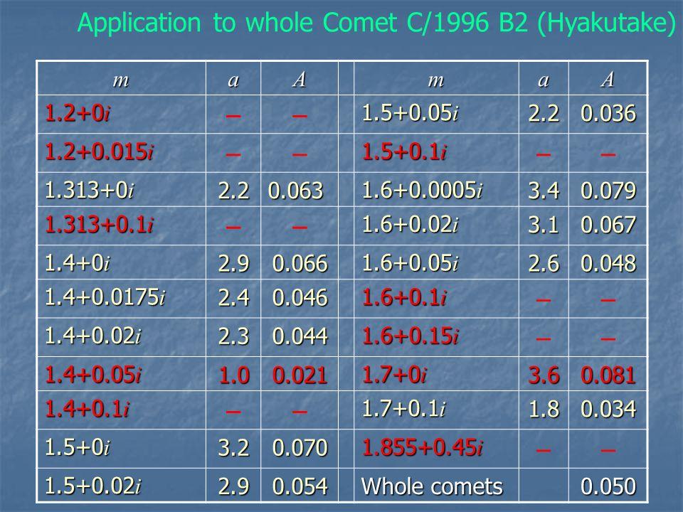 maAmaA 1.2+0 i –– 1.5+0.05 i 2.20.036 1.2+0.015 i –– 1.5+0.1 i –– 1.313+0 i 2.20.063 1.6+0.0005 i 3.40.079 1.313+0.1 i –– 1.6+0.02 i 3.10.067 1.4+0 i