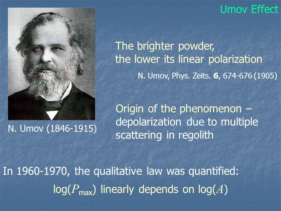 The brighter powder, the lower its linear polarization N. Umov (1846-1915) N. Umov, Phys. Zeits. 6, 674-676 (1905) In 1960-1970, the qualitative law w