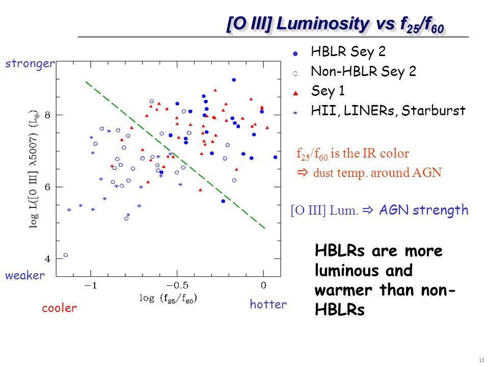 15 [O III] Luminosity vs f 25 /f 60 [O III] Luminosity vs f 25 /f 60 HBLR Sey 2 Non-HBLR Sey 2 Sey 1 HII, LINERs, Starburst hotter cooler weaker stron