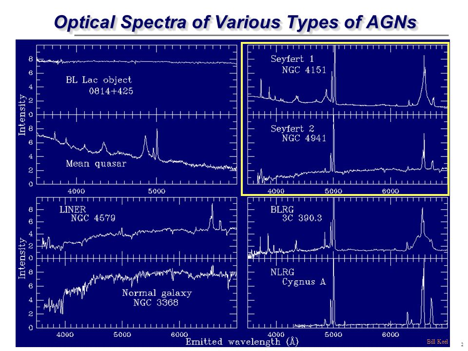 3 Seyfert 1 & 2 Optical Spectra Bill Keel Narrow lines only Narrow forbidden lines: eg.