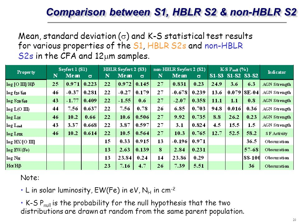 20 Mean, standard deviation ( ) and K-S statistical test results for various properties of the S1, HBLR S2s and non-HBLR S2s in the CFA and 12 m sampl